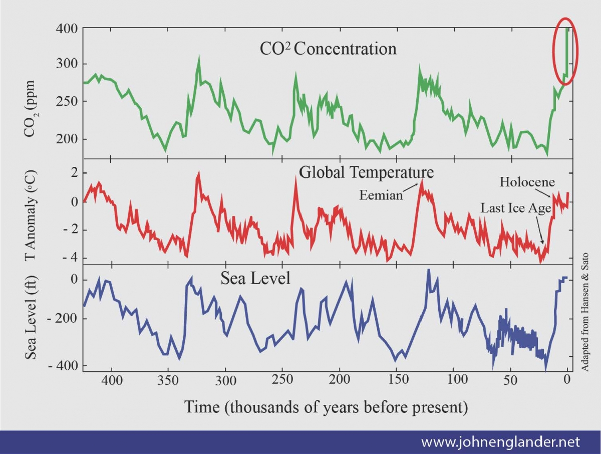 Image result for us temperature history graph