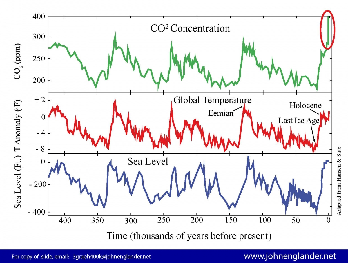 420kyears of CO2, temp, and sea level, john englander