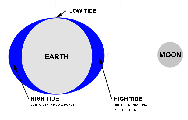 Why High Tide Can Be Zero To 30 Feet John Englander Sea Level